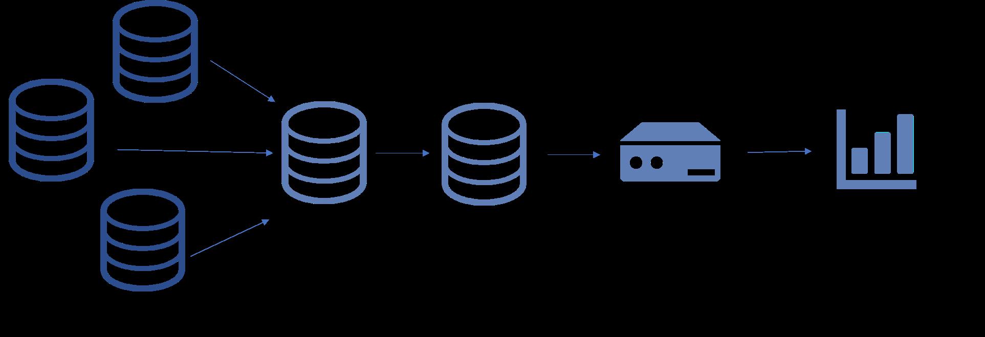 ETL+Tableauデータ統合プランイメージ図