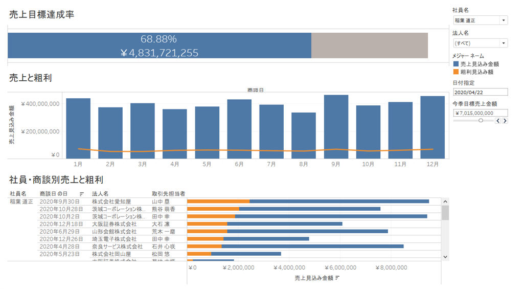 営業データダッシュボードサンプル