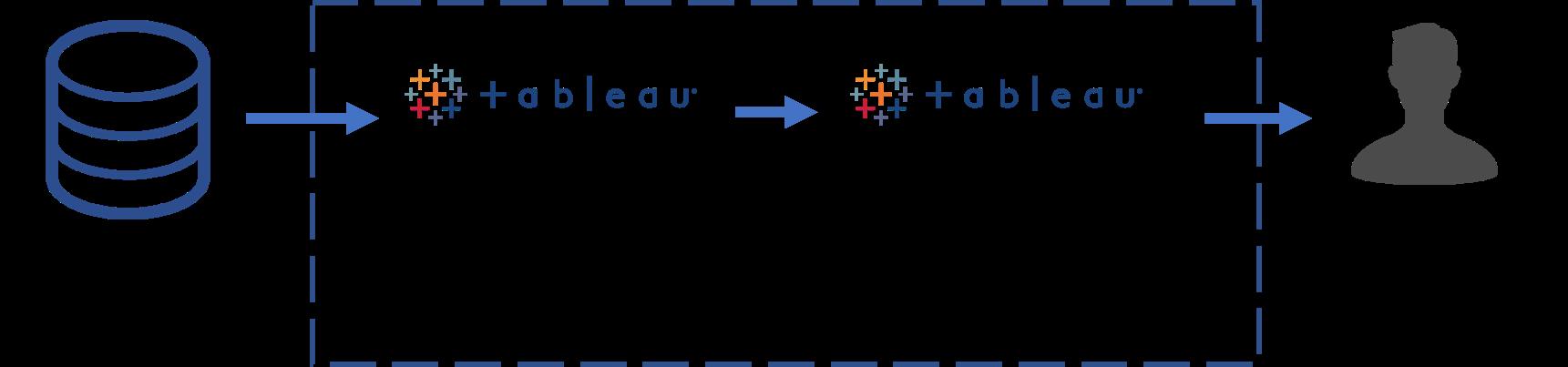 Tableuを活用したDX化イメージ