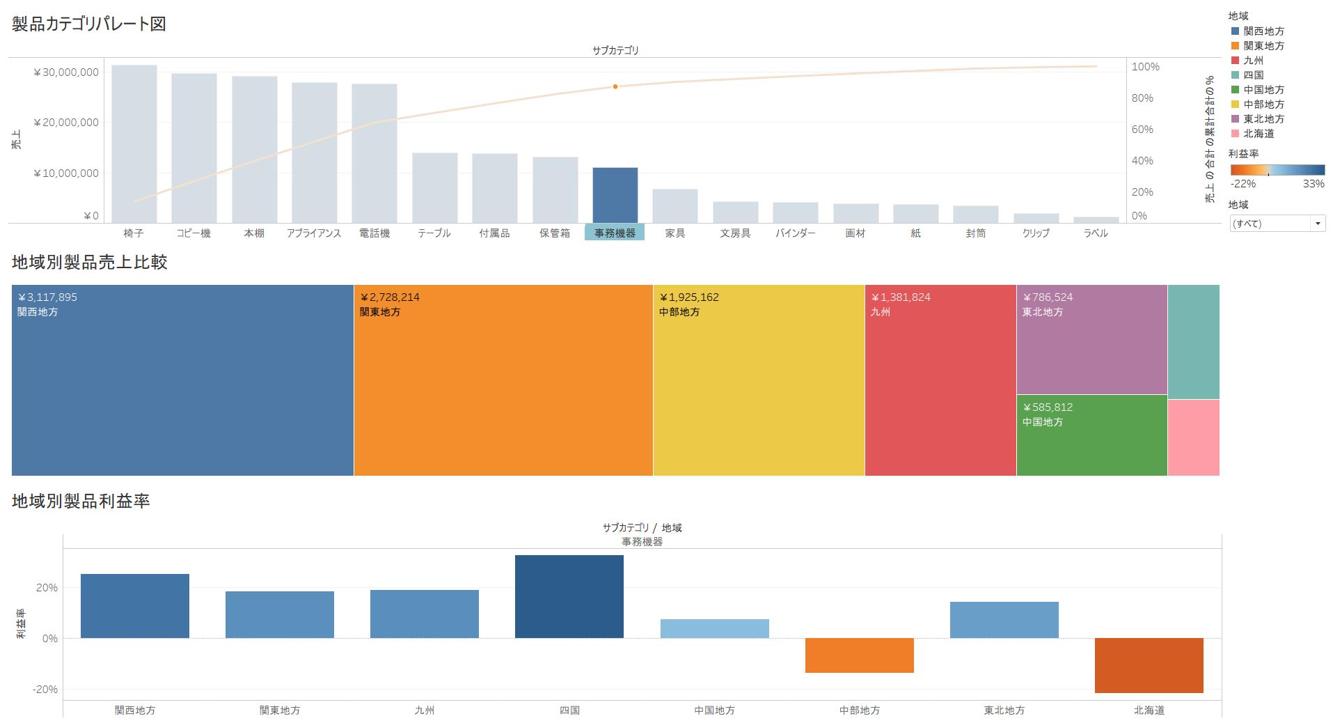 マーケティングデータダッシュボードサンプル